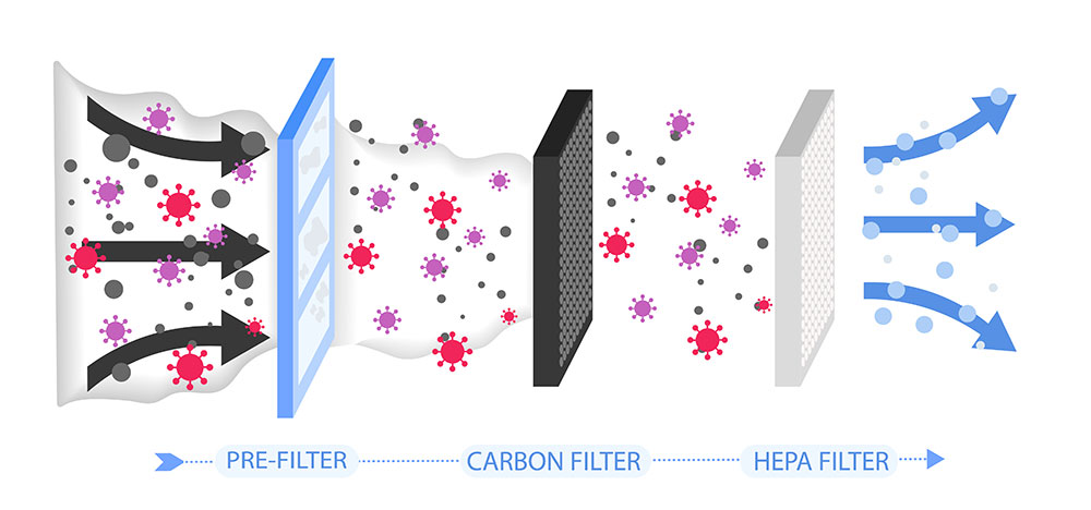 A model of HEPA, pre-filter, and carbon filter